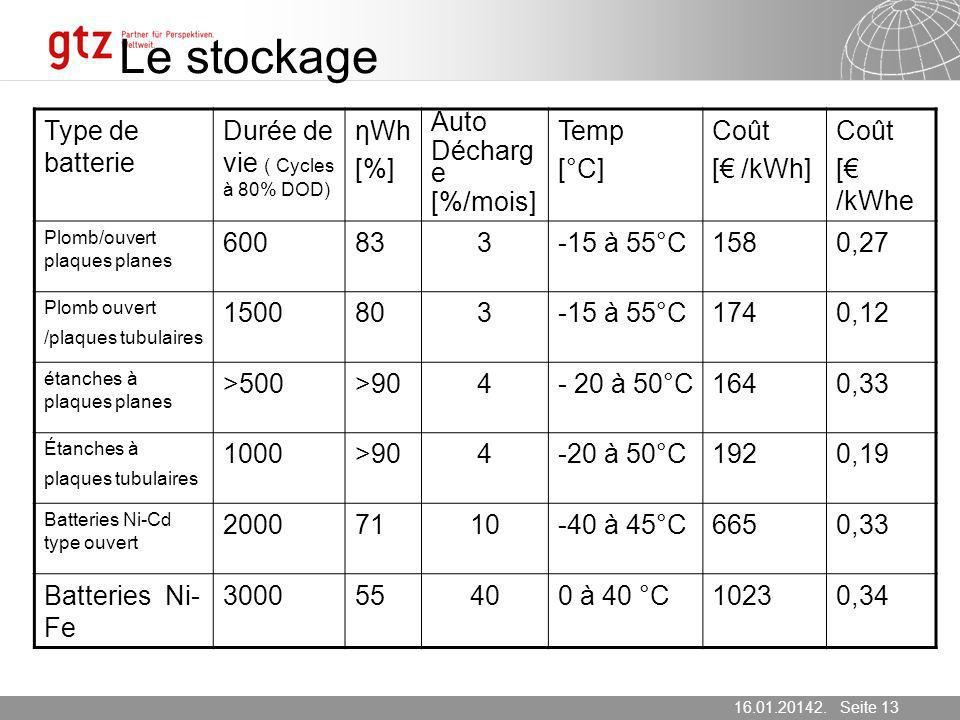 Le stockage Type de batterie Durée de vie ( Cycles à 80% DOD) ηWh [%]